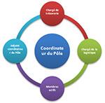 rganisation Comité ACC-Pôles